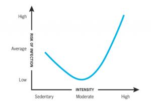 immune chart
